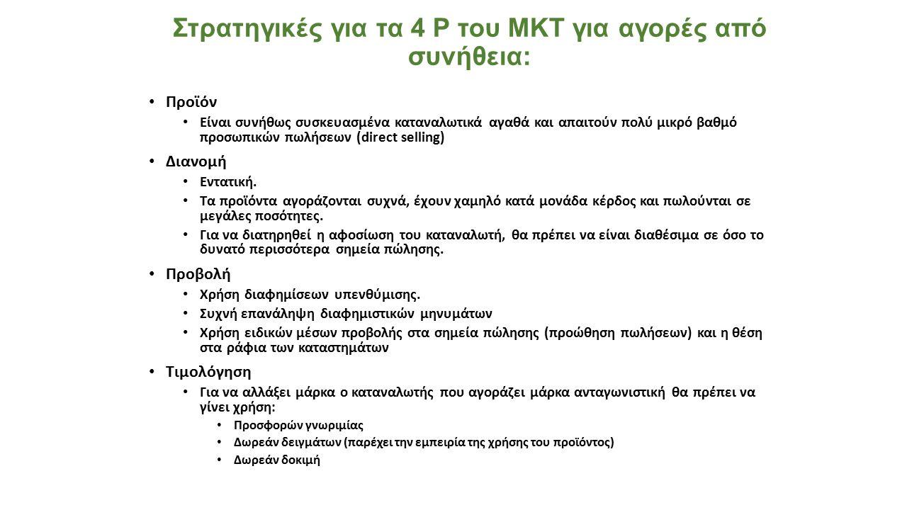 Στρατηγικές για τα 4 Ρ του ΜΚΤ για αγορές από συνήθεια:
