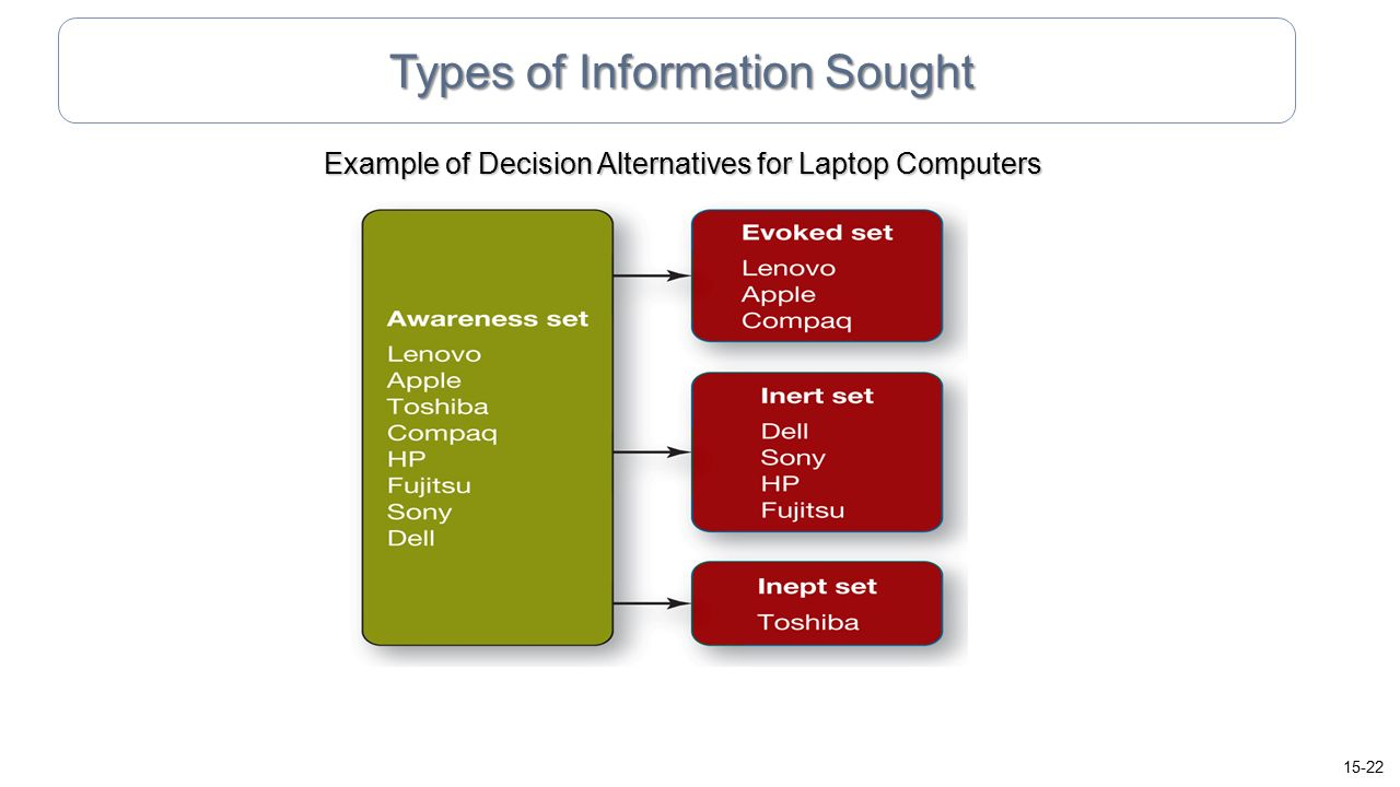 Types of Information Sought