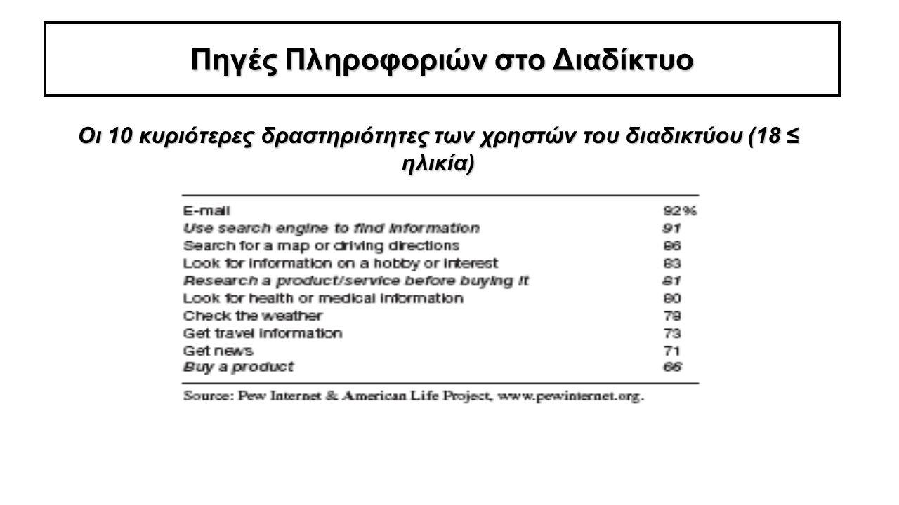 Πηγές Πληροφοριών στο Διαδίκτυο