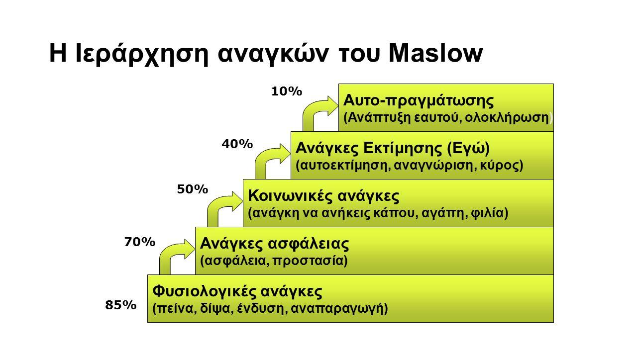 Η Ιεράρχηση αναγκών του Maslow