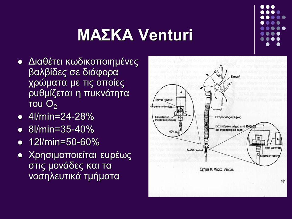 ΜΑΣΚΑ Venturi Διαθέτει κωδικοποιημένες βαλβίδες σε διάφορα χρώματα με τις οποίες ρυθμίζεται η πυκνότητα του Ο2.