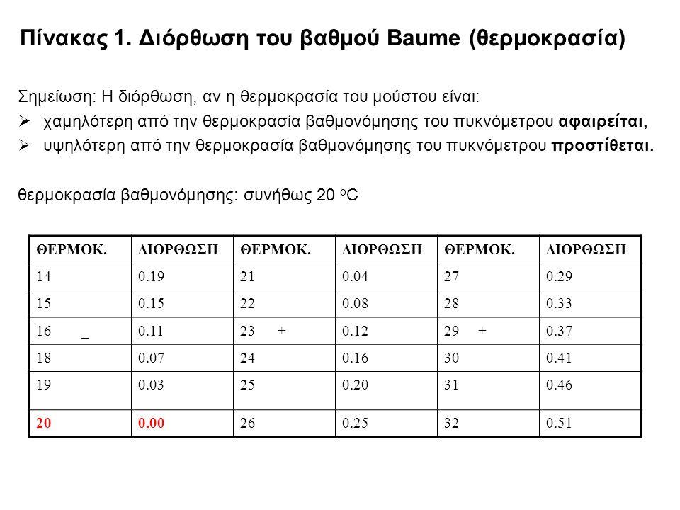 Πίνακας 1. Διόρθωση του βαθμού Βaume (θερμοκρασία)