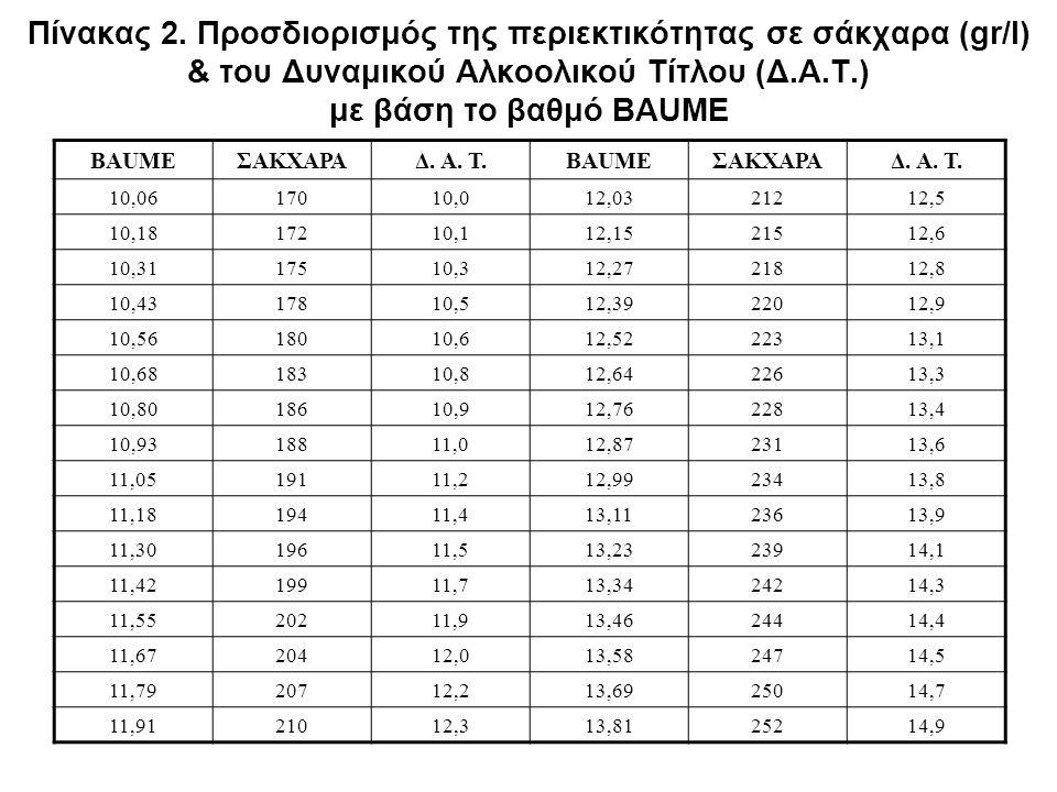 Πίνακας 2. Προσδιορισμός της περιεκτικότητας σε σάκχαρα (gr/l) & του Δυναμικού Αλκοολικού Τίτλου (Δ.Α.Τ.) με βάση το βαθμό BAUME