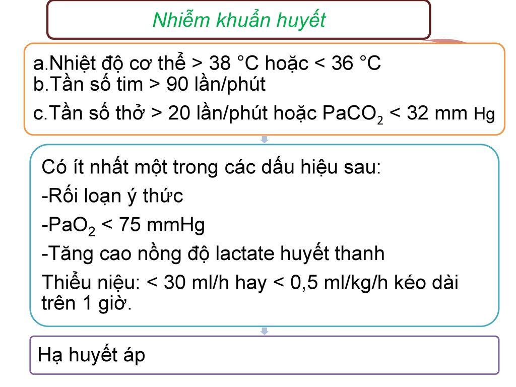 Nhiễm khuẩn huyết a.Nhiệt độ cơ thể > 38 °C hoặc < 36 °C b.Tần số tim > 90 lần/phút. c.Tần số thở > 20 lần/phút hoặc PaCO2 < 32 mm Hg.