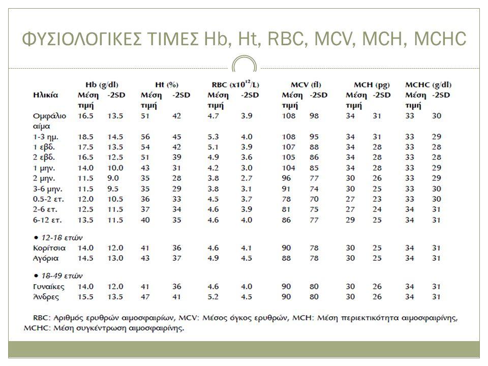 ΦΥΣΙΟΛΟΓΙΚΕΣ ΤΙΜΕΣ Hb, Ht, RBC, MCV, MCH, MCHC