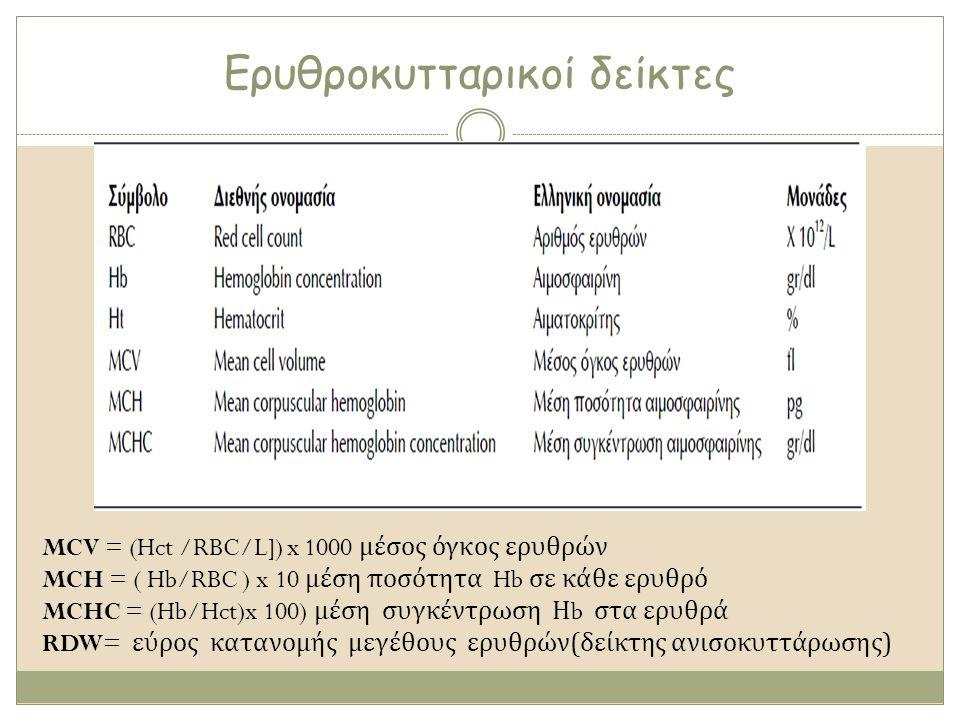 Ερυθροκυτταρικοί δείκτες