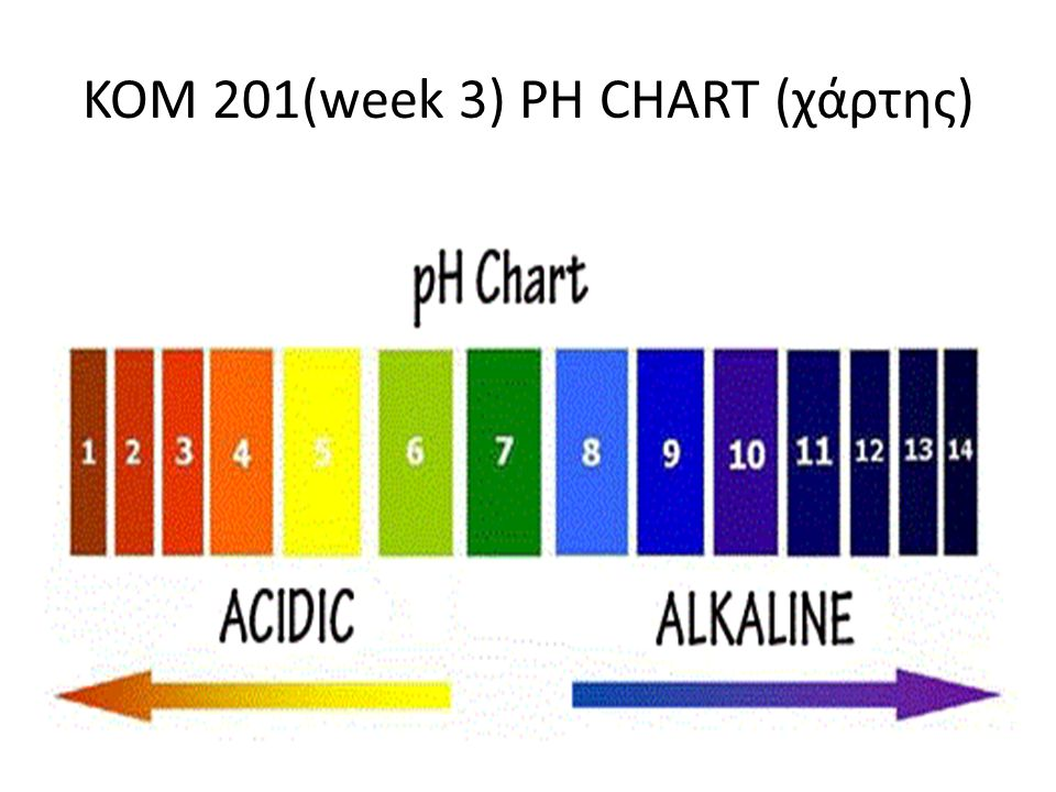 KOM 201(week 3) PH CHART (χάρτης)