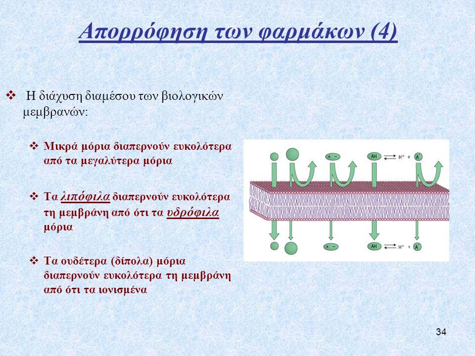 Απορρόφηση των φαρμάκων (4)