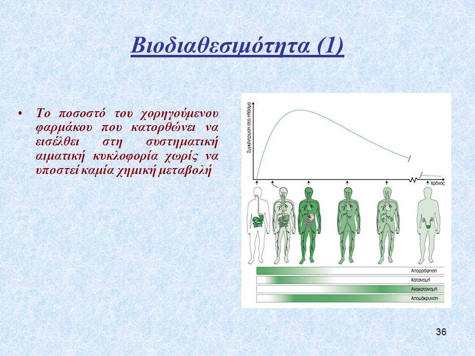 Βιοδιαθεσιμότητα (1)
