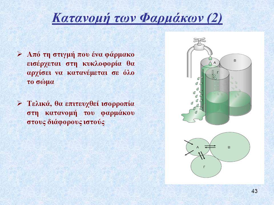 Κατανομή των Φαρμάκων (2)