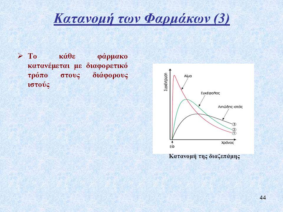 Κατανομή των Φαρμάκων (3)