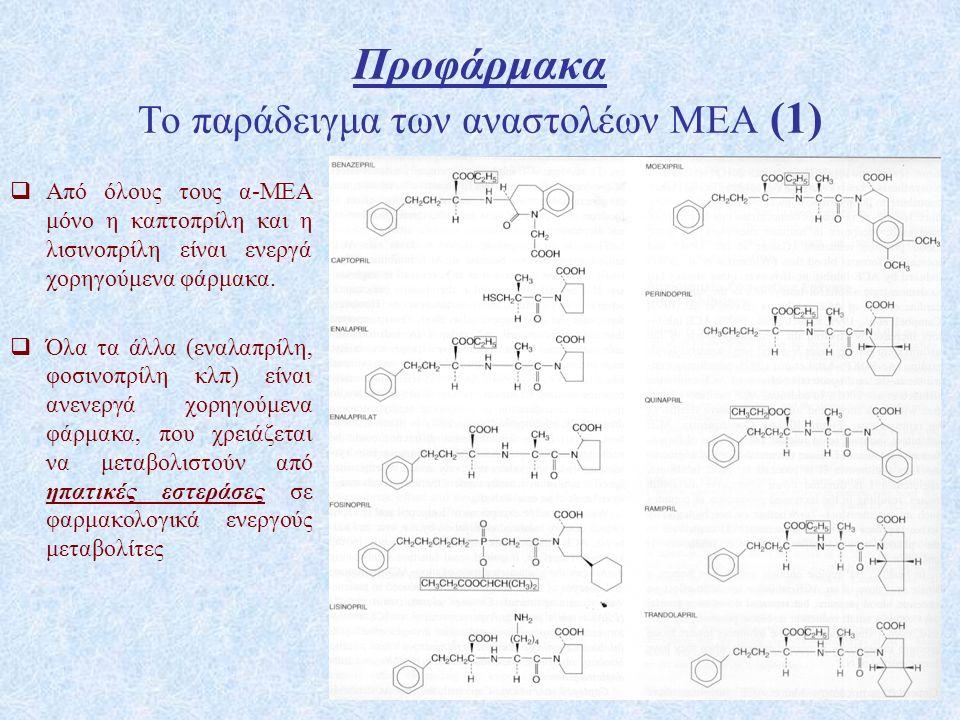 Προφάρμακα Το παράδειγμα των αναστολέων ΜΕΑ (1)