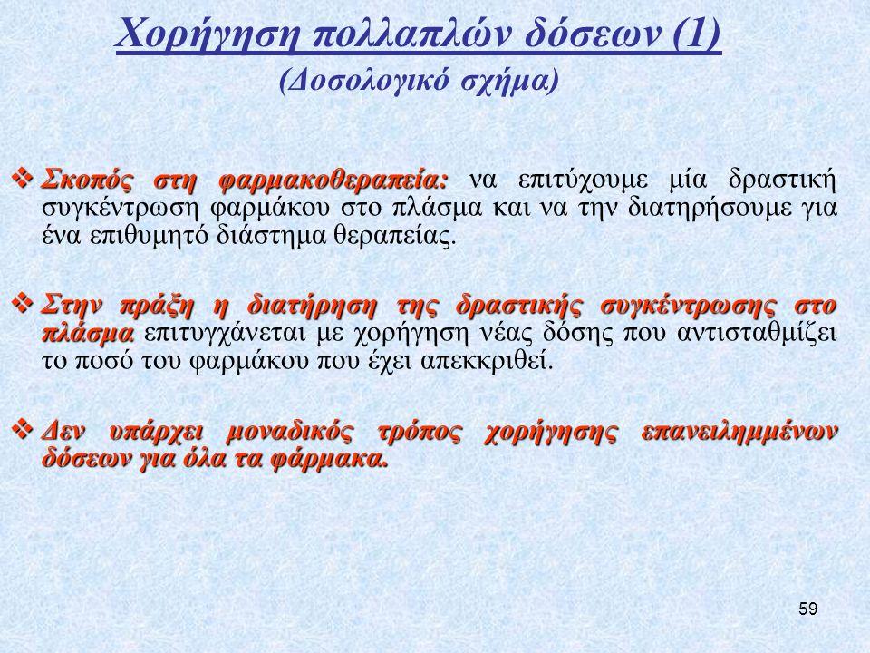 Χορήγηση πολλαπλών δόσεων (1) (Δοσολογικό σχήμα)