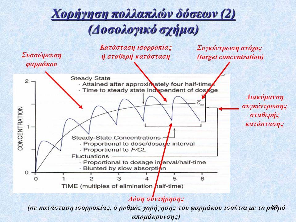 Χορήγηση πολλαπλών δόσεων (2) (Δοσολογικό σχήμα)