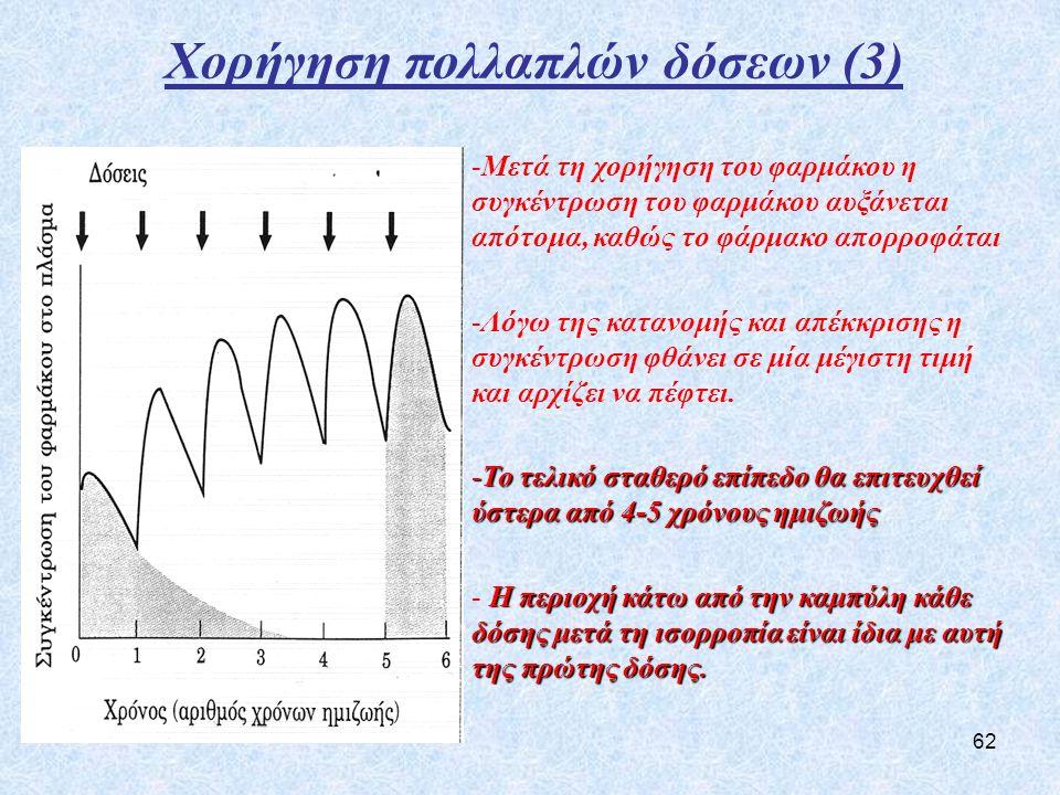 Χορήγηση πολλαπλών δόσεων (3)