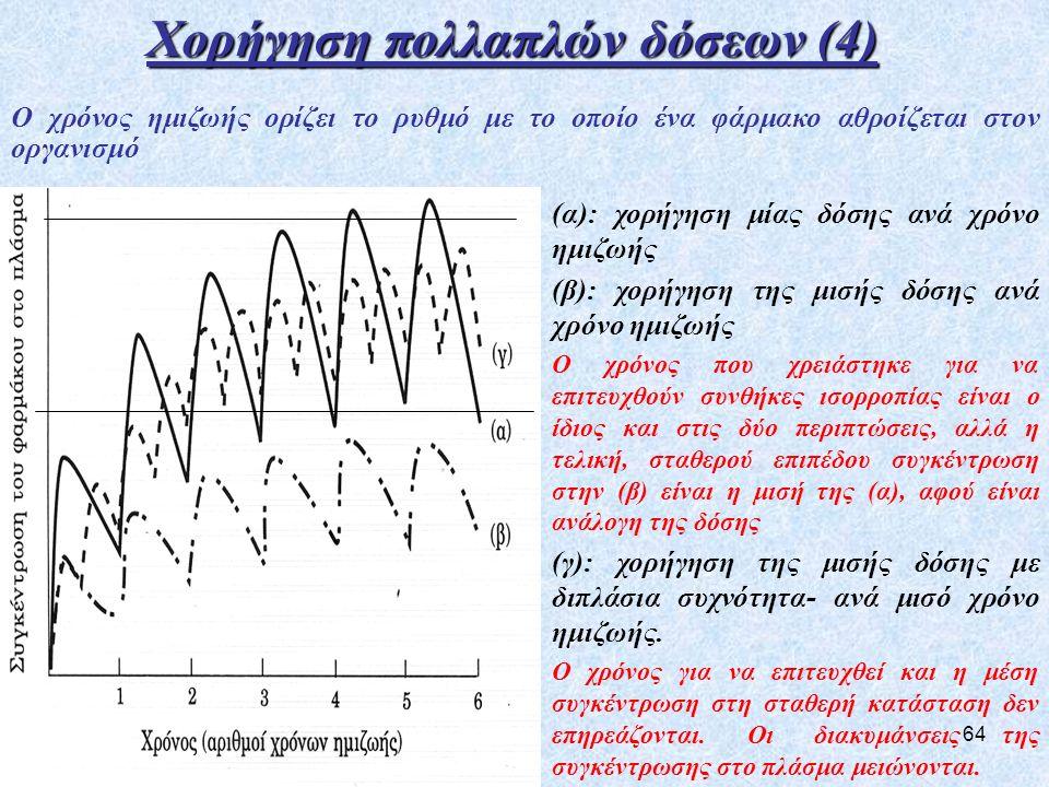 Χορήγηση πολλαπλών δόσεων (4)