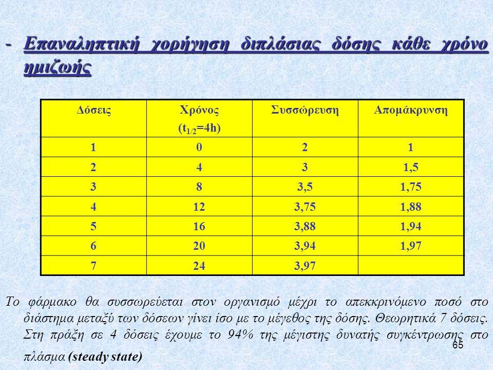 Επαναληπτική χορήγηση διπλάσιας δόσης κάθε χρόνο ημιζωής