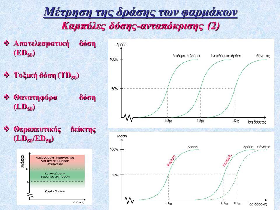 Μέτρηση της δράσης των φαρμάκων Καμπύλες δόσης-ανταπόκρισης (2)
