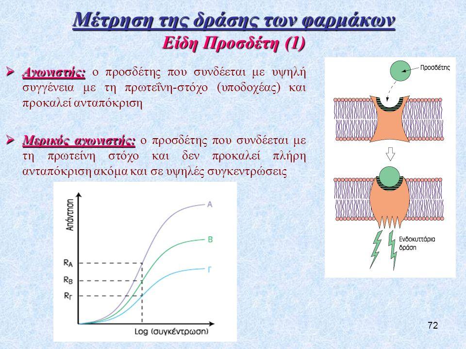 Μέτρηση της δράσης των φαρμάκων Είδη Προσδέτη (1)