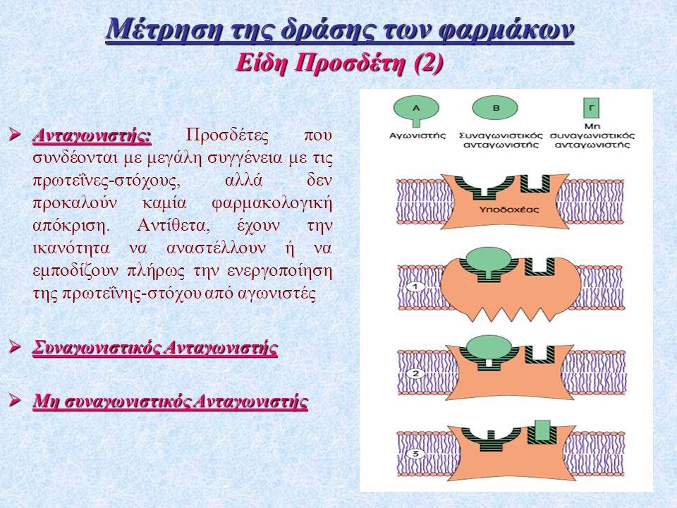 Μέτρηση της δράσης των φαρμάκων Είδη Προσδέτη (2)