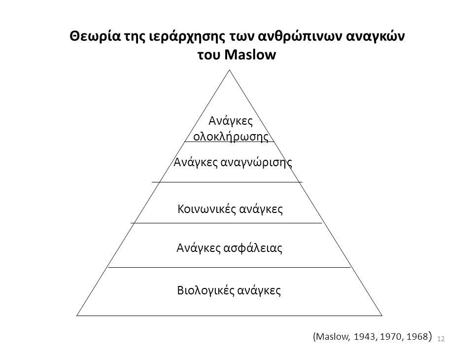 Θεωρία της ιεράρχησης των ανθρώπινων αναγκών του Maslow