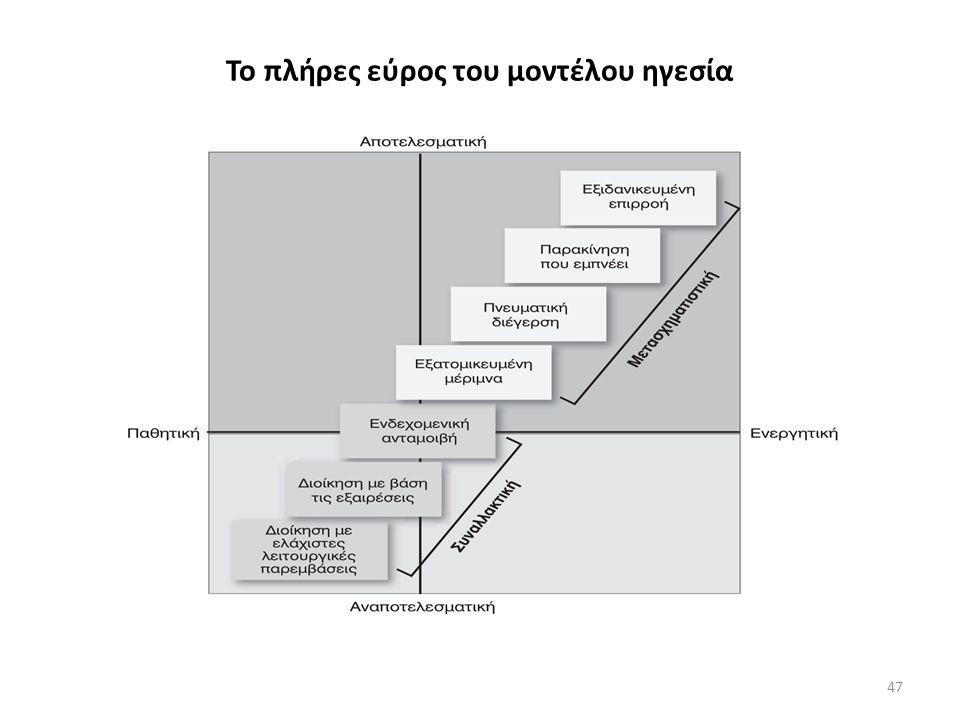 Το πλήρες εύρος του μοντέλου ηγεσία
