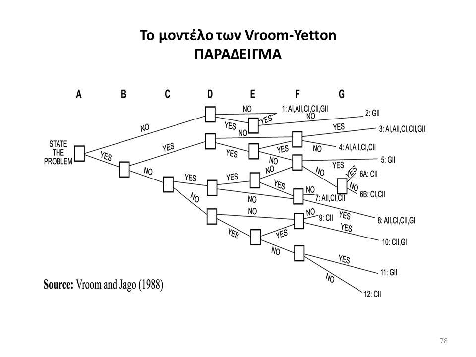 Το μοντέλο των Vroom-Yetton ΠΑΡΑΔΕΙΓΜΑ