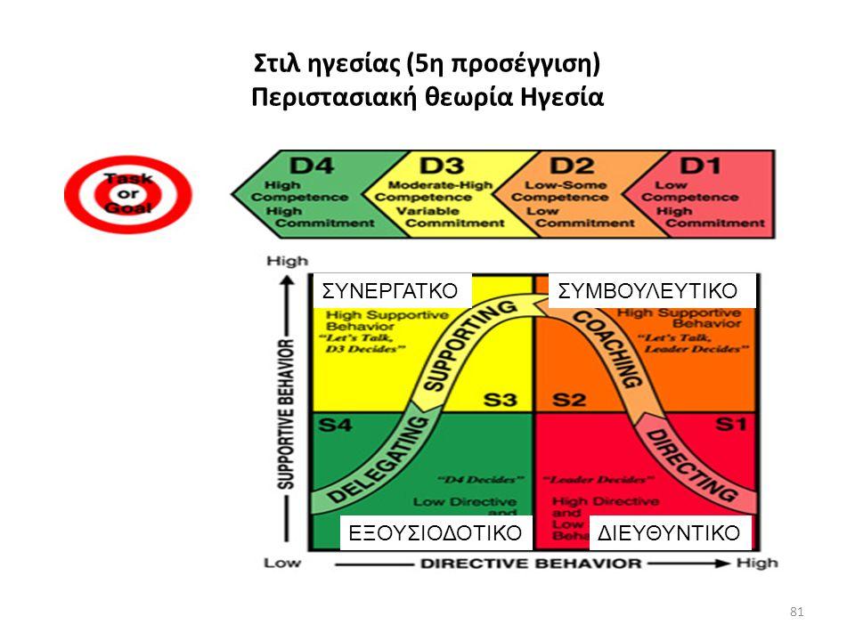 Στιλ ηγεσίας (5η προσέγγιση) Περιστασιακή θεωρία Ηγεσία