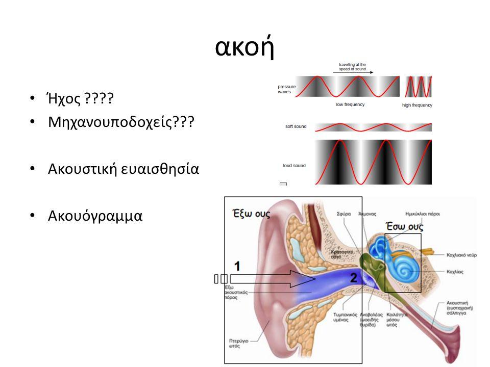 ακοή Ήχος Μηχανουποδοχείς Ακουστική ευαισθησία Ακουόγραμμα
