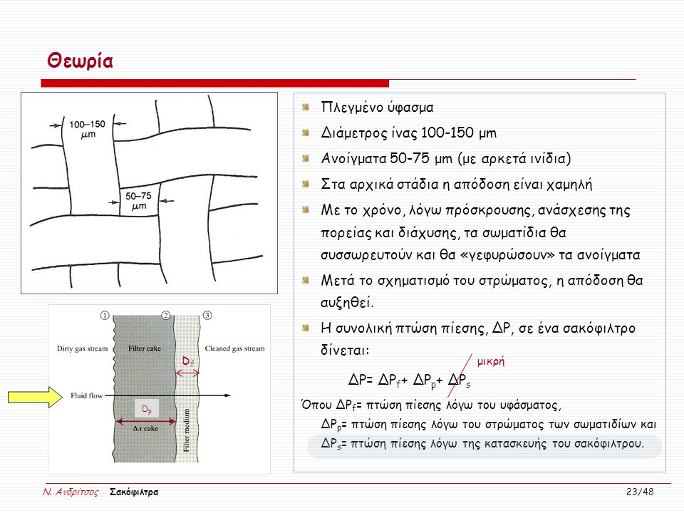 Θεωρία Πλεγμένο ύφασμα Διάμετρος ίνας 100-150 μm