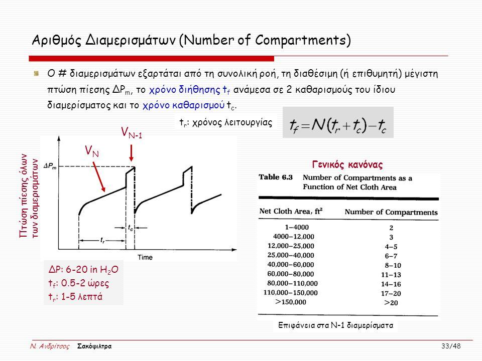 Αριθμός Διαμερισμάτων (Number of Compartments)
