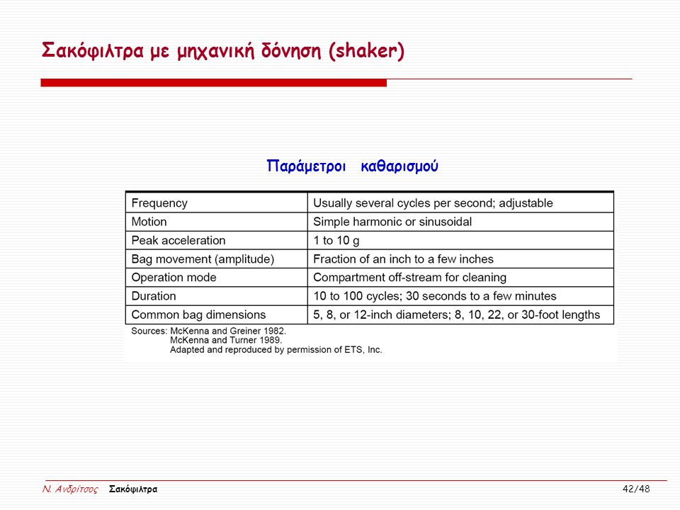 Σακόφιλτρα με μηχανική δόνηση (shaker)