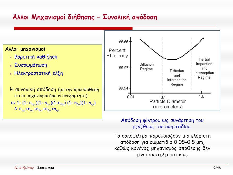 Απόδοση φίλτρου ως συνάρτηση του μεγέθους του σωματιδίου.