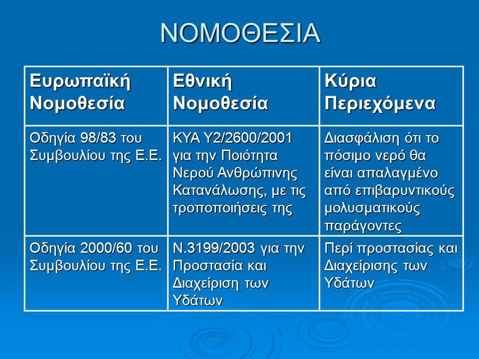 ΝΟΜΟΘΕΣΙΑ Ευρωπαϊκή Νομοθεσία Εθνική Νομοθεσία Κύρια Περιεχόμενα