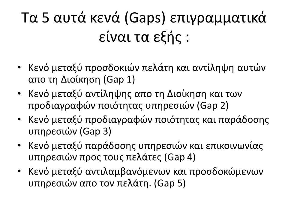 Τα 5 αυτά κενά (Gaps) επιγραμματικά είναι τα εξής :