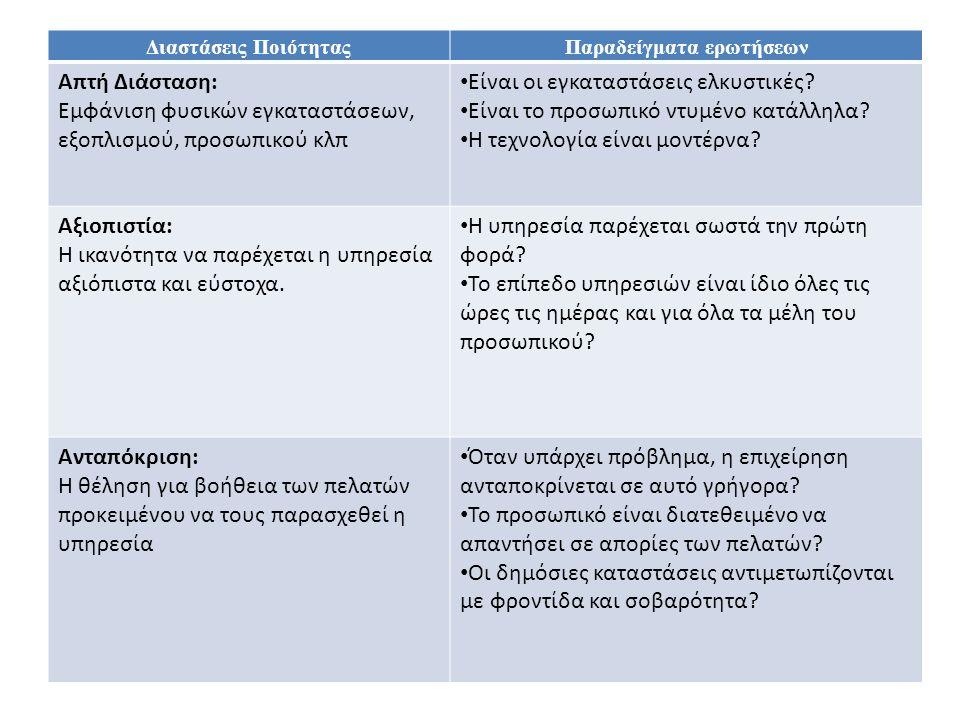 Παραδείγματα ερωτήσεων