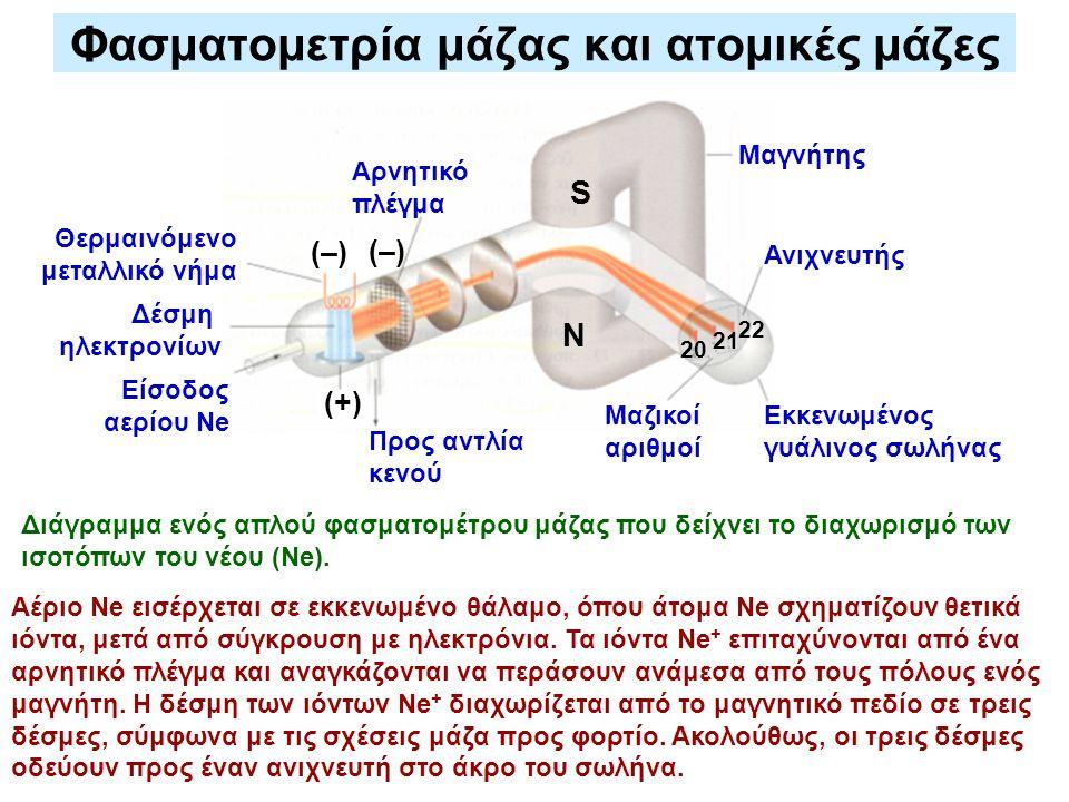 Φασματομετρία μάζας και ατομικές μάζες