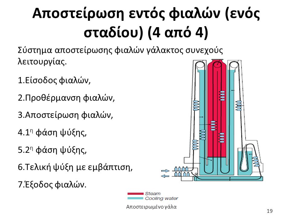 Αποστείρωση εντός φιαλών (ενός σταδίου) (4 από 4)