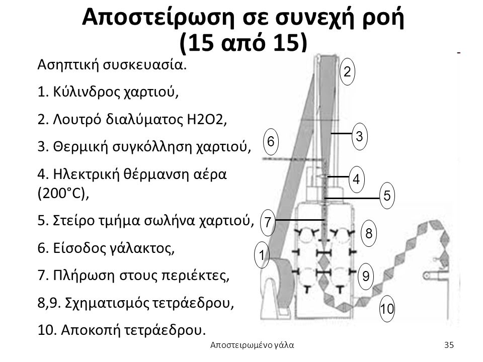 Αποστείρωση σε συνεχή ροή (15 από 15)