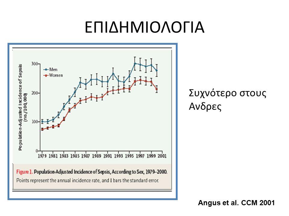 ΕΠΙΔΗΜΙΟΛΟΓΙΑ Συχνότερο στους Ανδρες Angus et al. CCM 2001