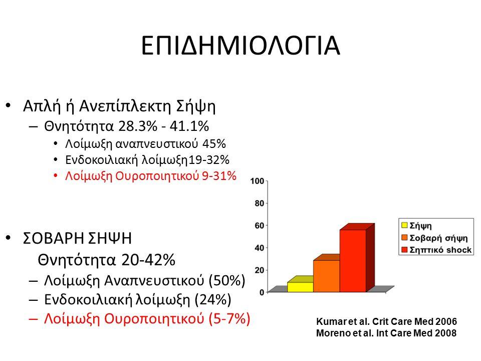 ΕΠΙΔΗΜΙΟΛΟΓΙΑ Απλή ή Ανεπίπλεκτη Σήψη ΣΟΒΑΡΗ ΣΗΨΗ Θνητότητα 20-42%