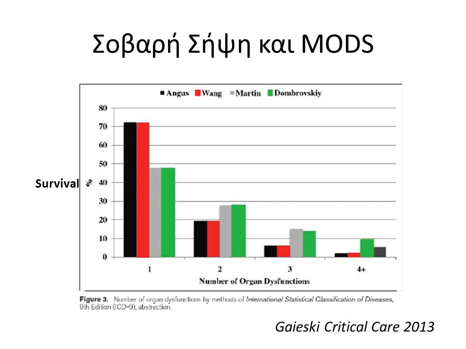 Σοβαρή Σήψη και MODS Gaieski Critical Care 2013 Survival