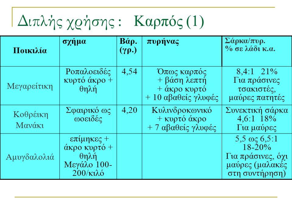 Διπλής χρήσης : Καρπός (1)