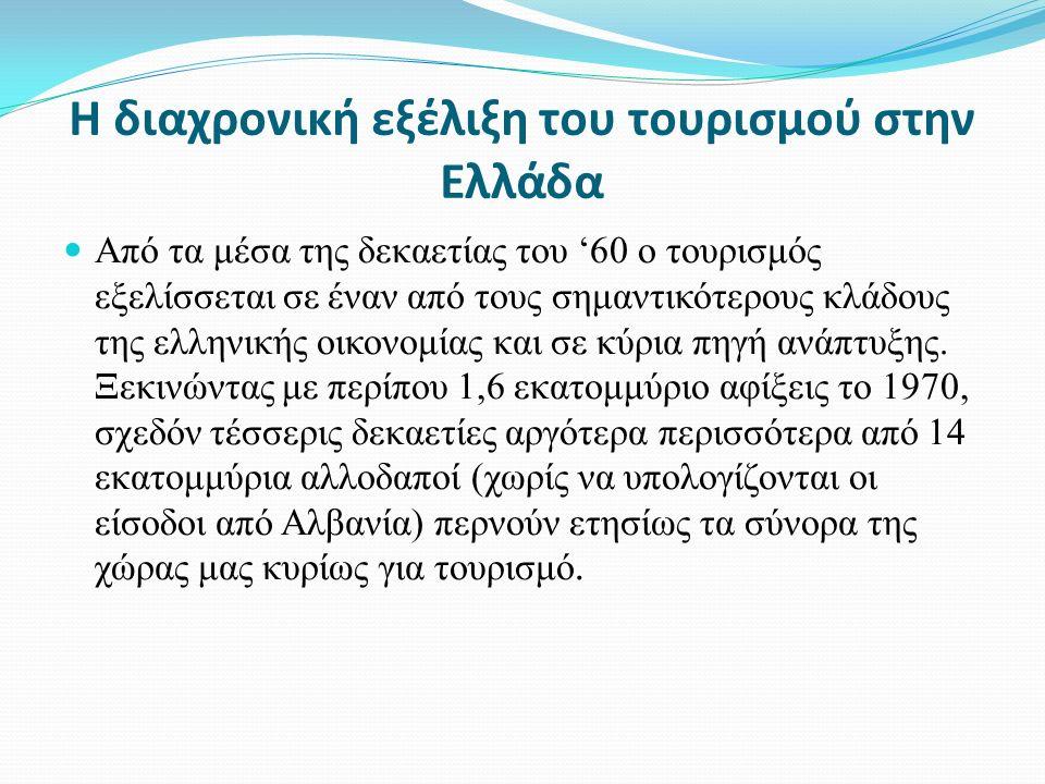 Η διαχρονική εξέλιξη του τουρισμού στην Ελλάδα