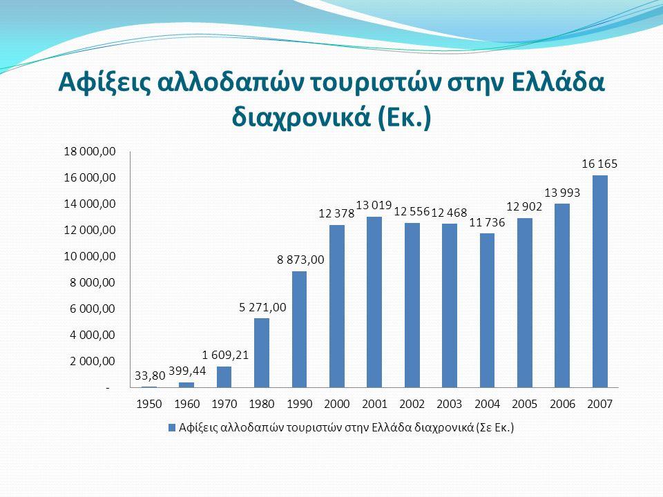 Αφίξεις αλλοδαπών τουριστών στην Ελλάδα διαχρονικά (Εκ.)