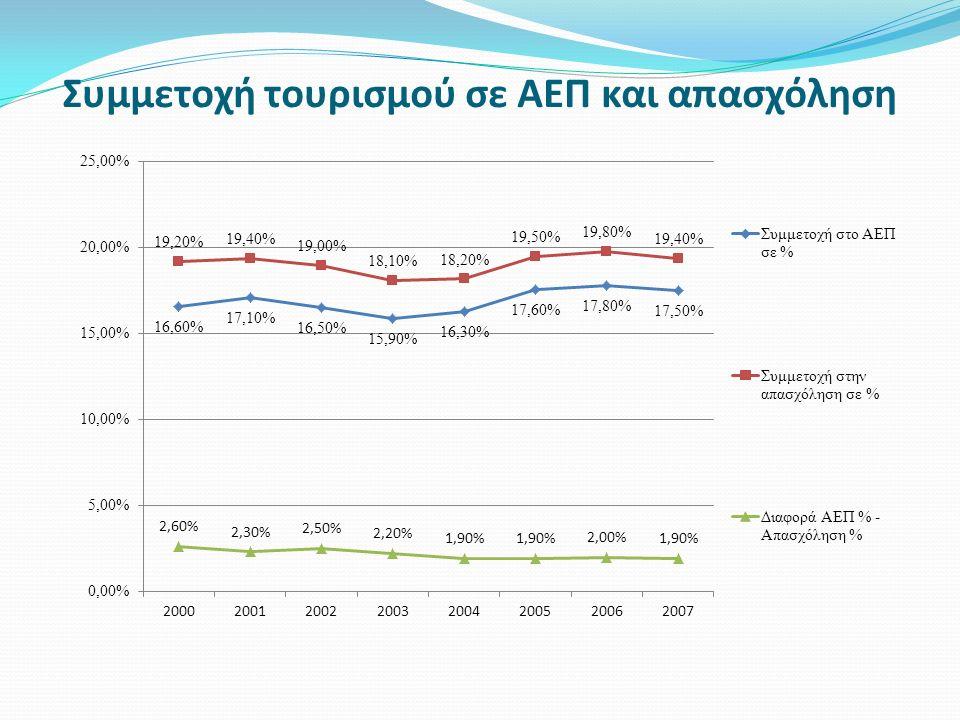 Συμμετοχή τουρισμού σε ΑΕΠ και απασχόληση