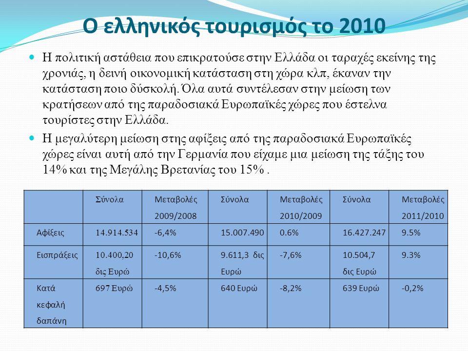 Ο ελληνικός τουρισμός το 2010