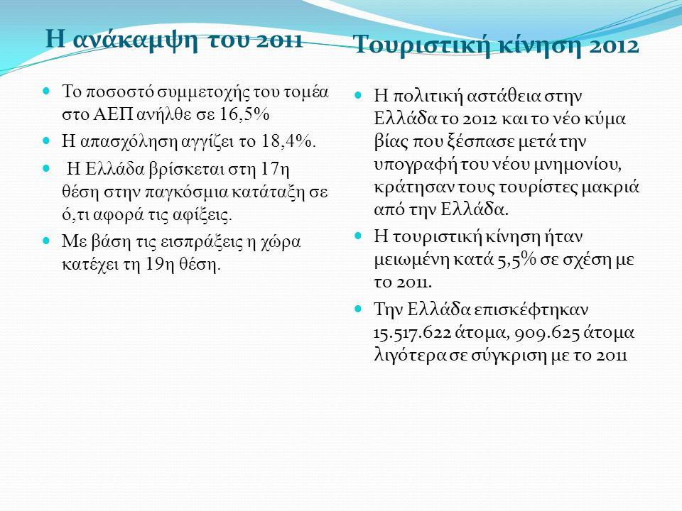 Η ανάκαμψη του 2011 Τουριστική κίνηση 2012
