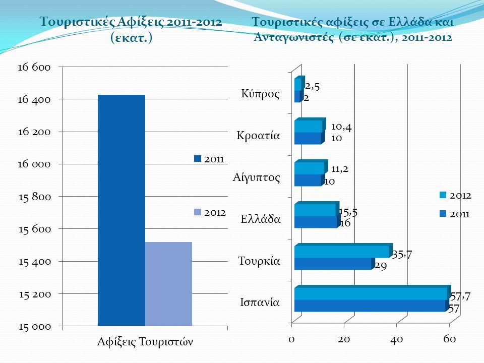 Τουριστικές Αφίξεις 2011-2012 (εκατ.)