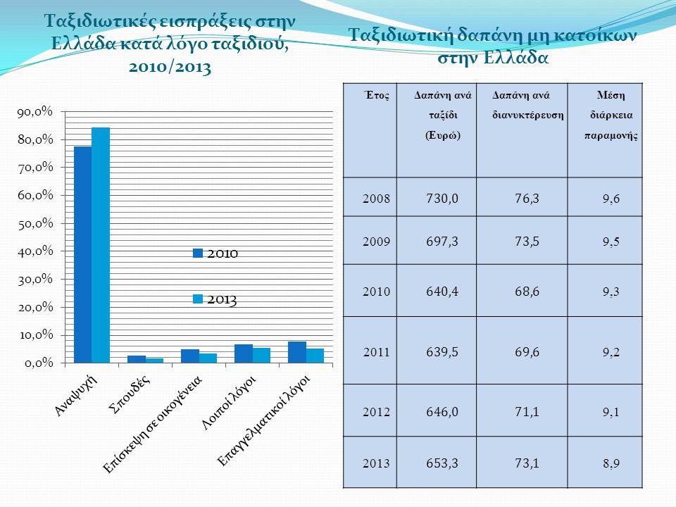 Ταξιδιωτικές εισπράξεις στην Ελλάδα κατά λόγο ταξιδιού, 2010/2013